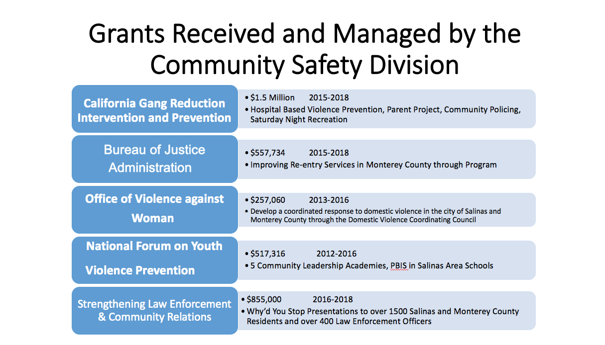Community Safety, Grants Graphic